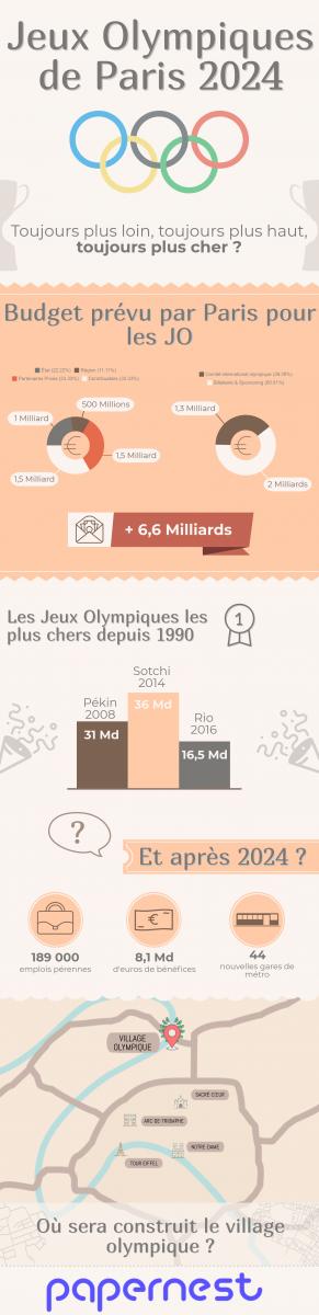 Village olympique de Paris - JO 2024