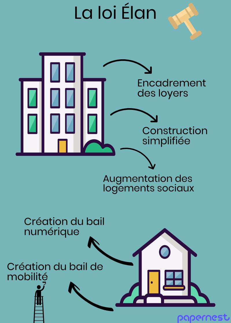 loi-elan-infographie