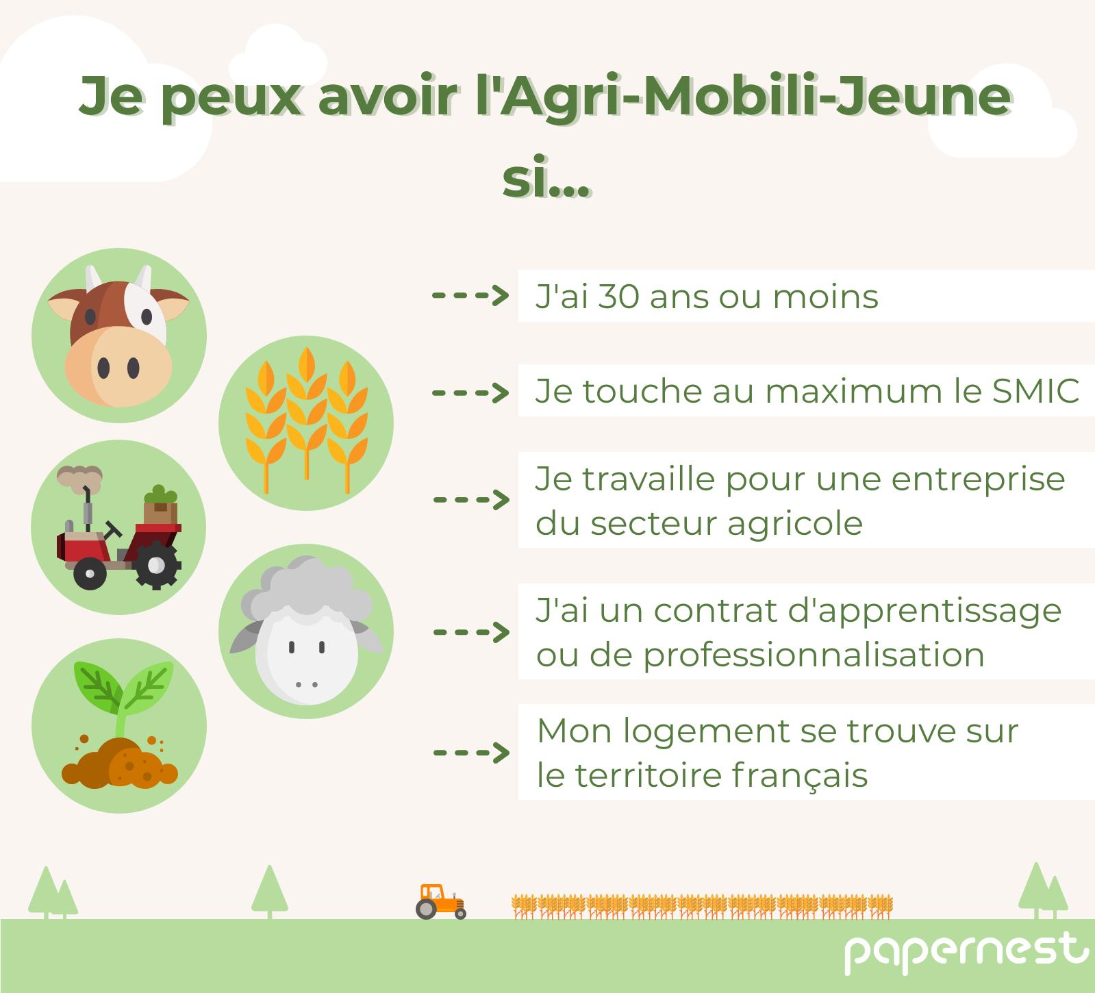 Éligibilité Agri-Mobili-Jeune