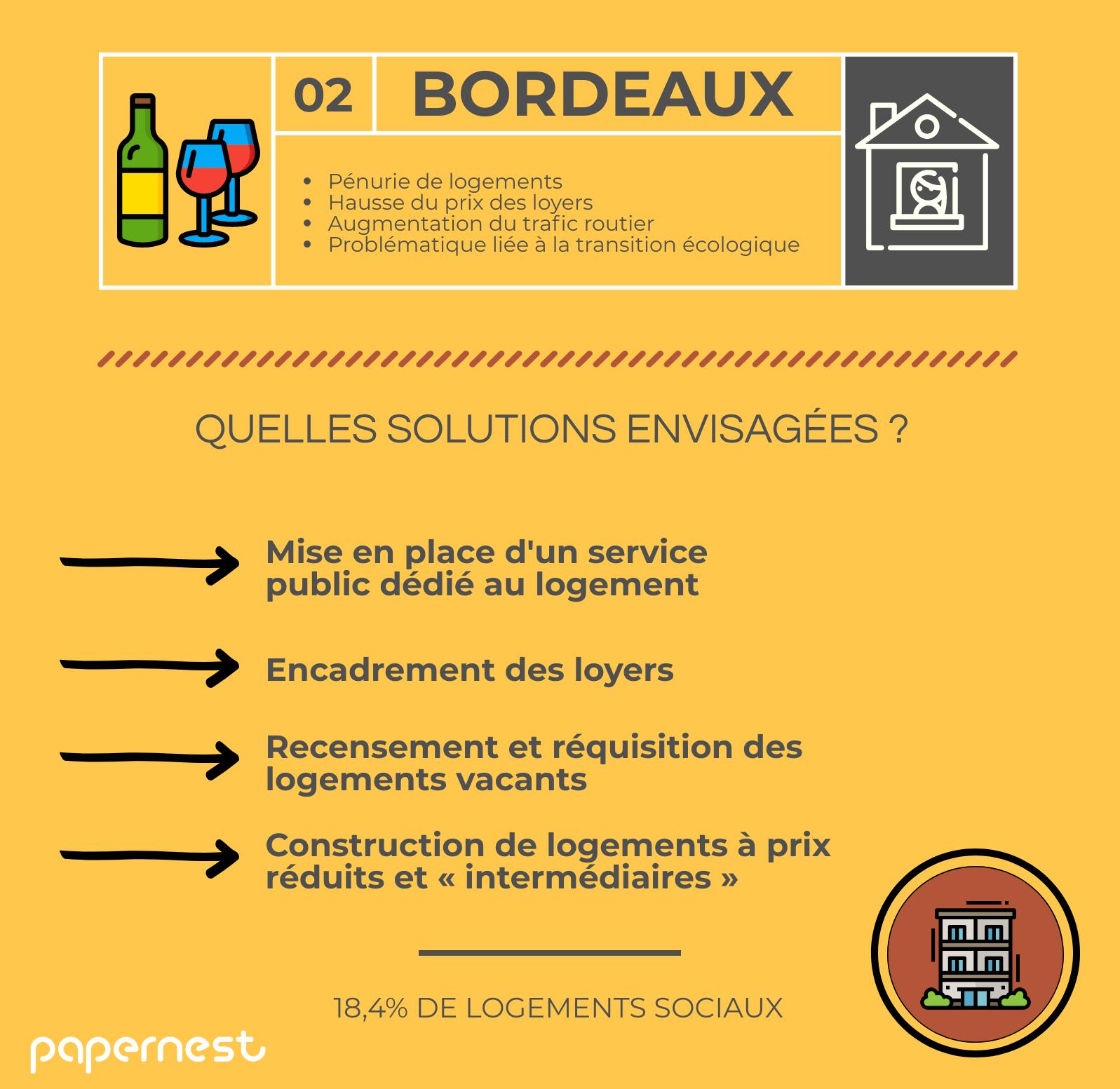 Logement Bordeaux élections municipales 2020 infographie