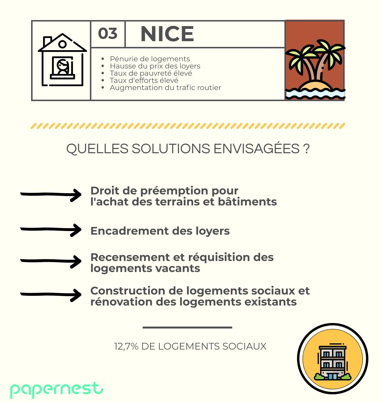 Logement Nice élections municipales 2020 infographie