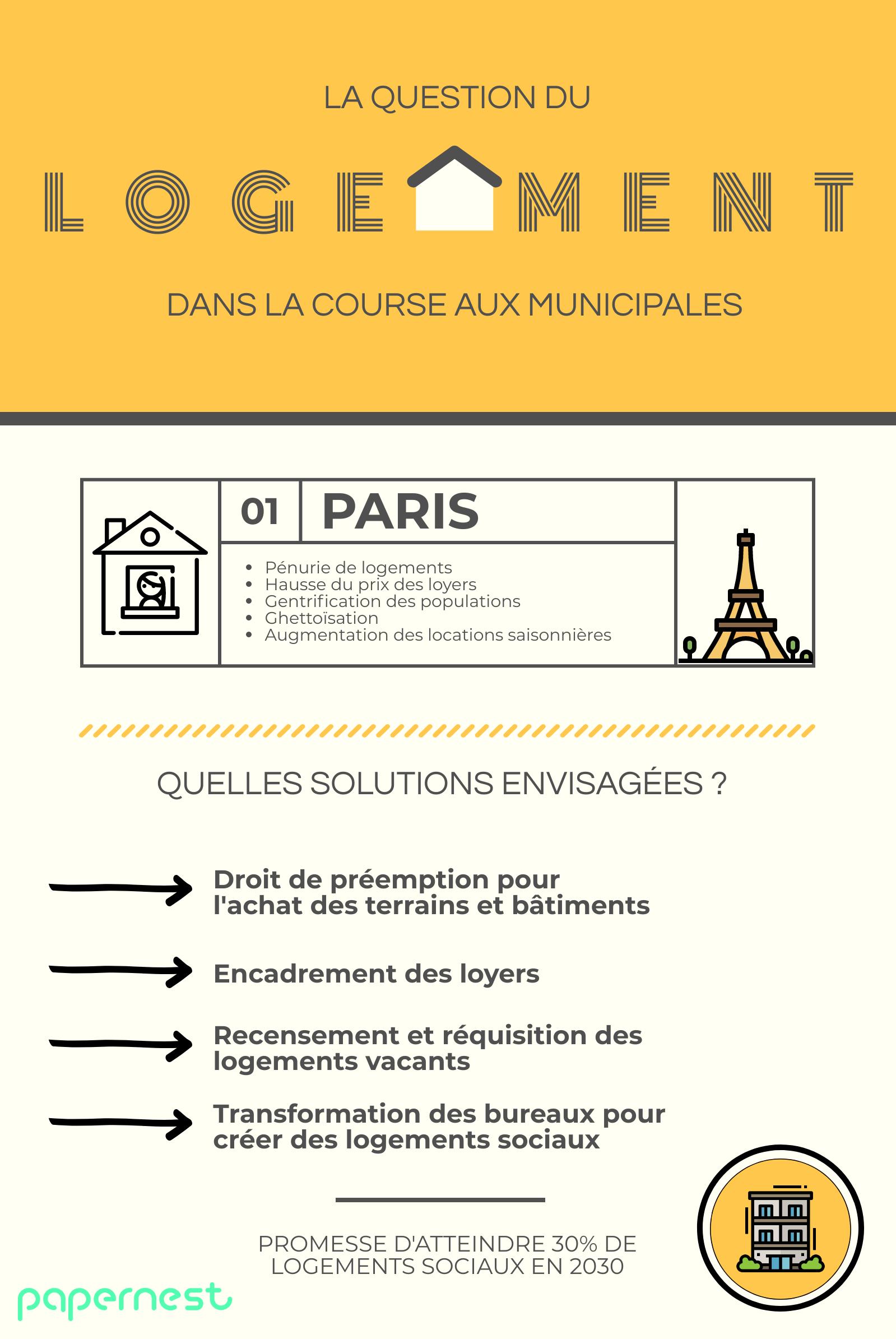 Logement Paris élections municipales 2020