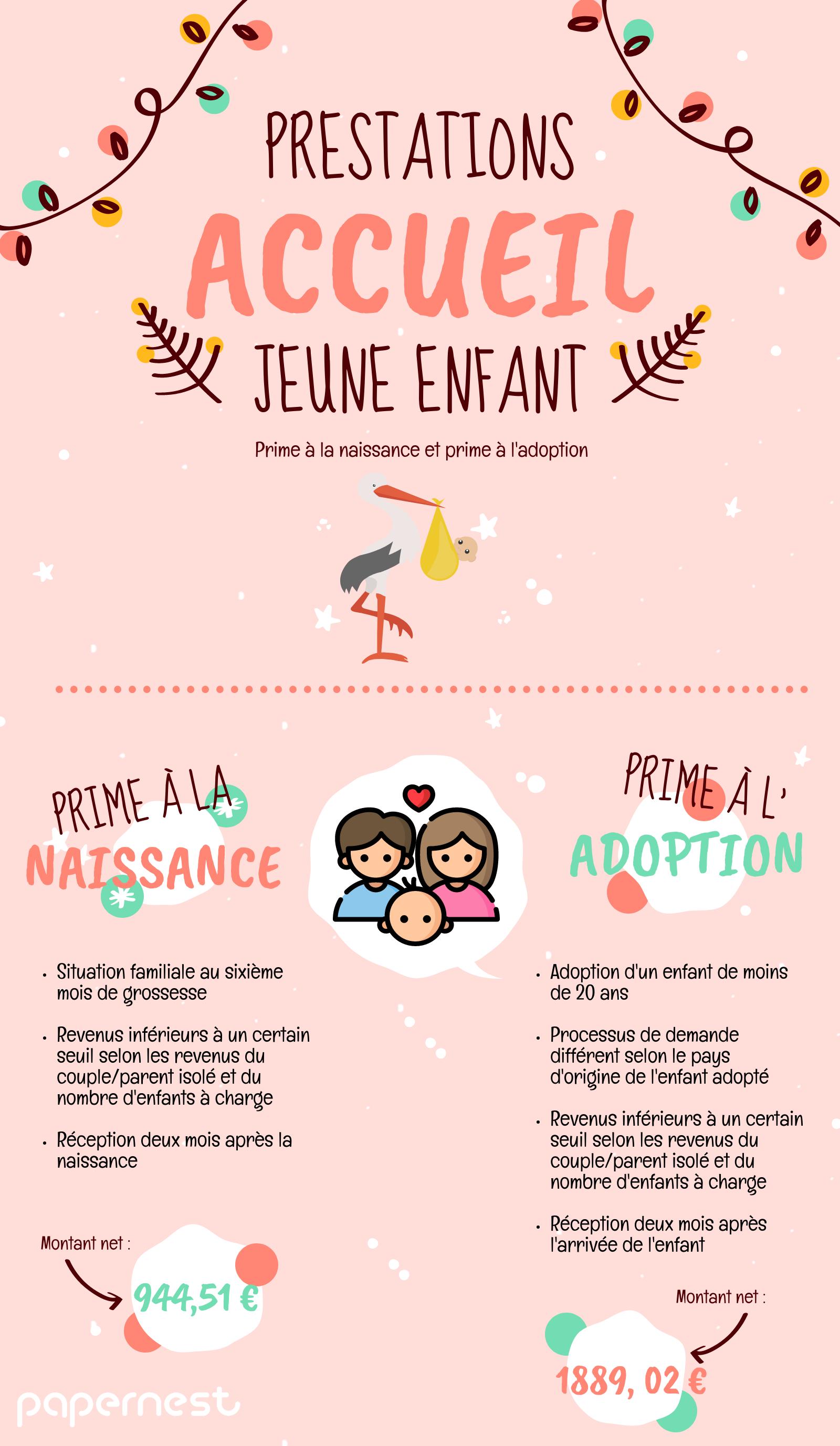Prestation Accueil Jeune Enfant PAJE naissance adoption Infographie