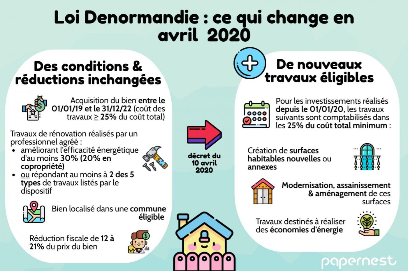 Denormandie decret 2020-04-10
