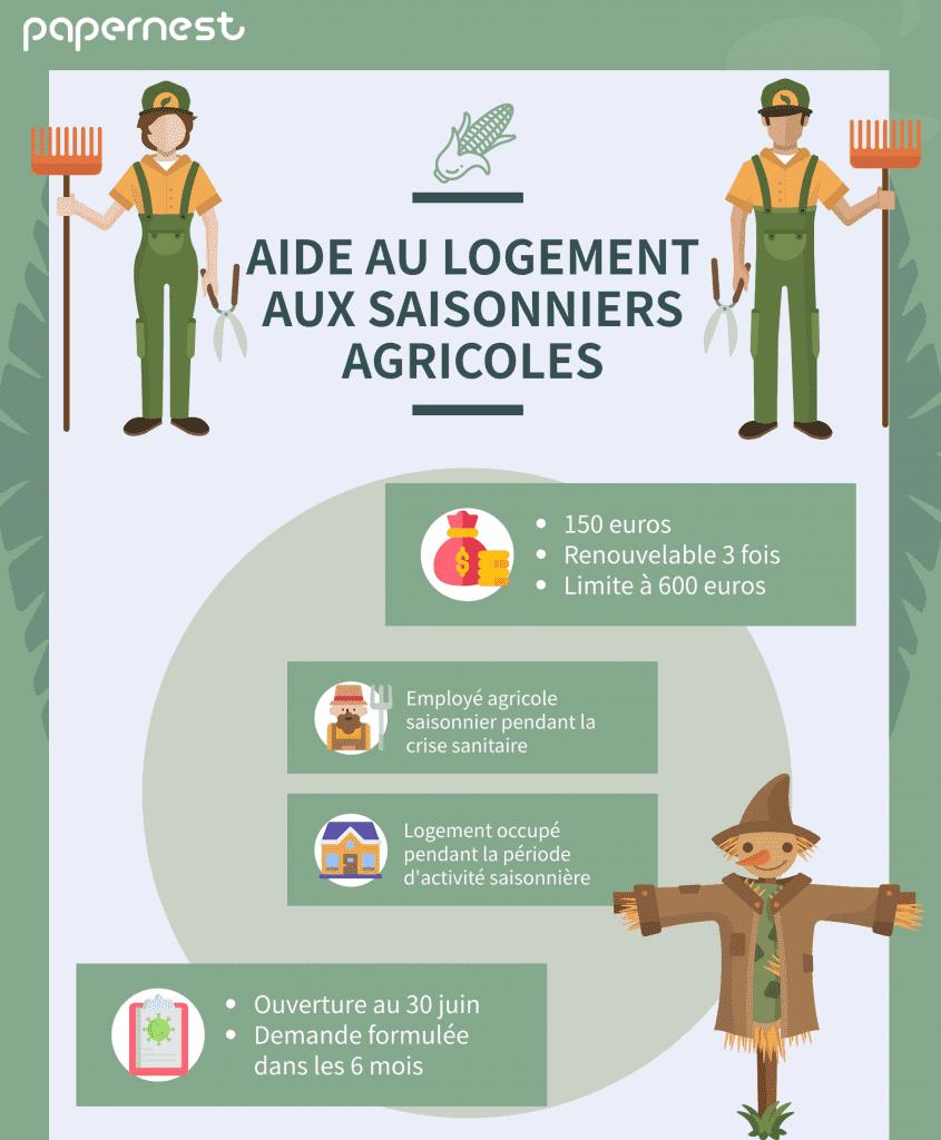 Aide logement saisonniers agricoles infographie