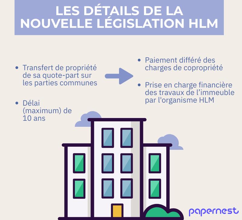 Infographie législation HLM détails dispositif