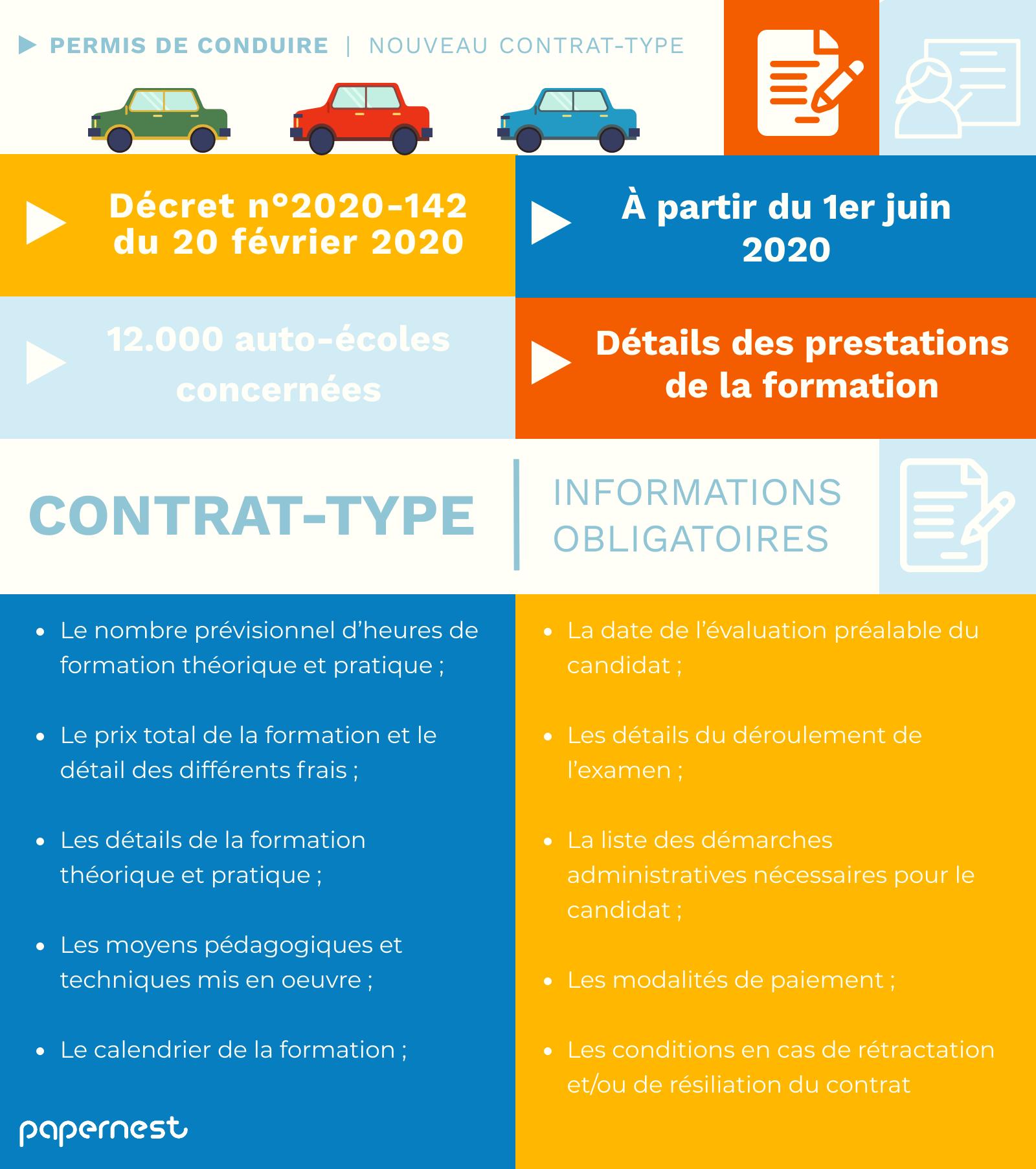 Contrat permis de conduire infographie