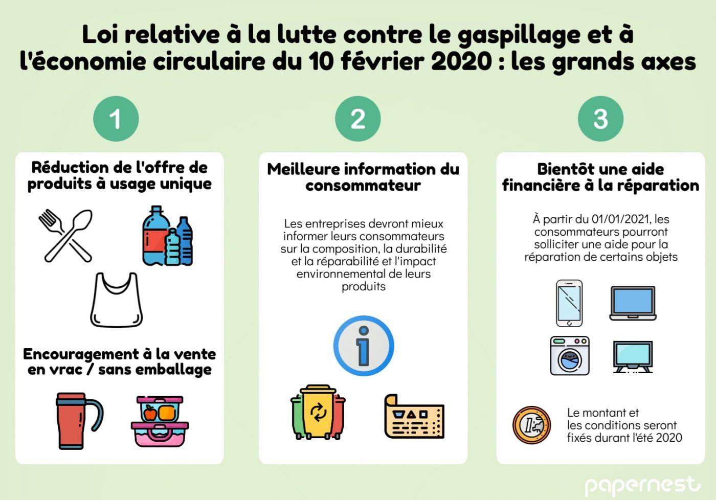 loi gaspillage économie circulaire 10 février 2020