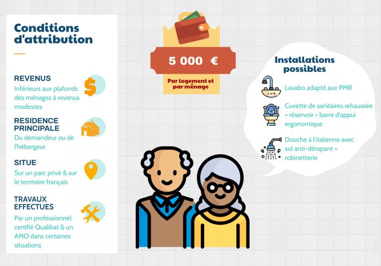Aide à l'adaptation du logement au vieillissement infographie