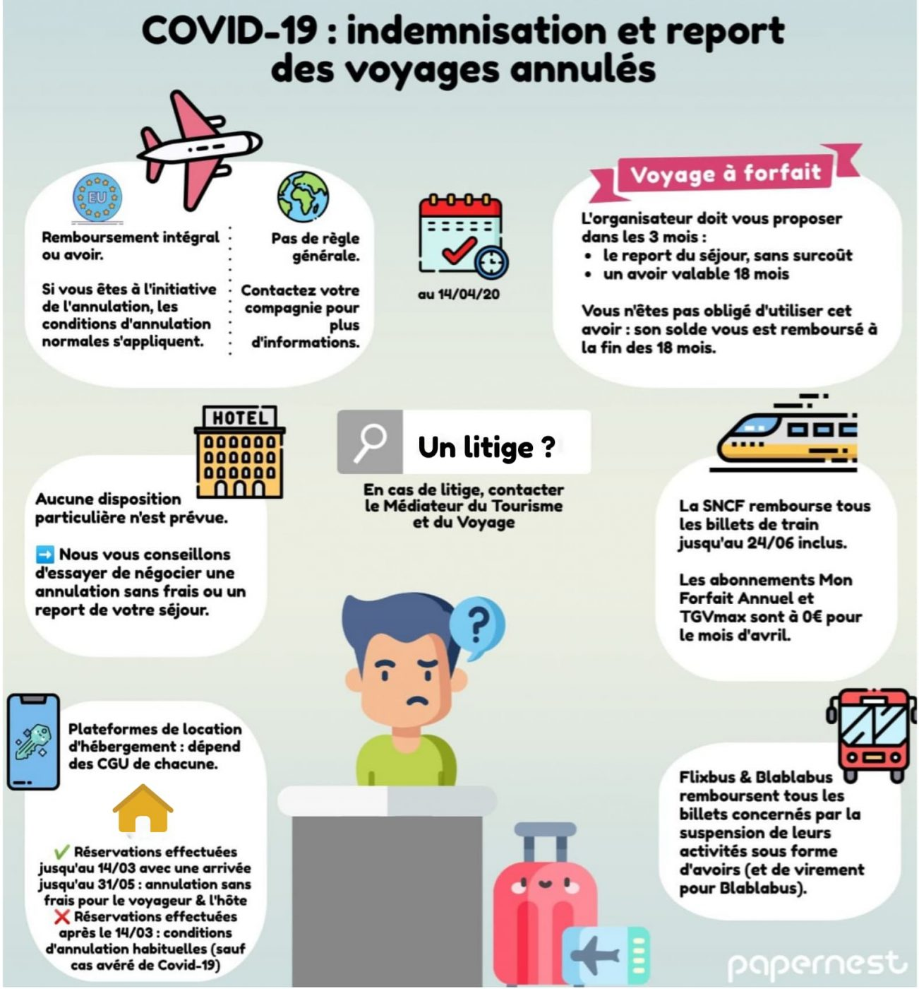 infographie annulation voyage covid 19