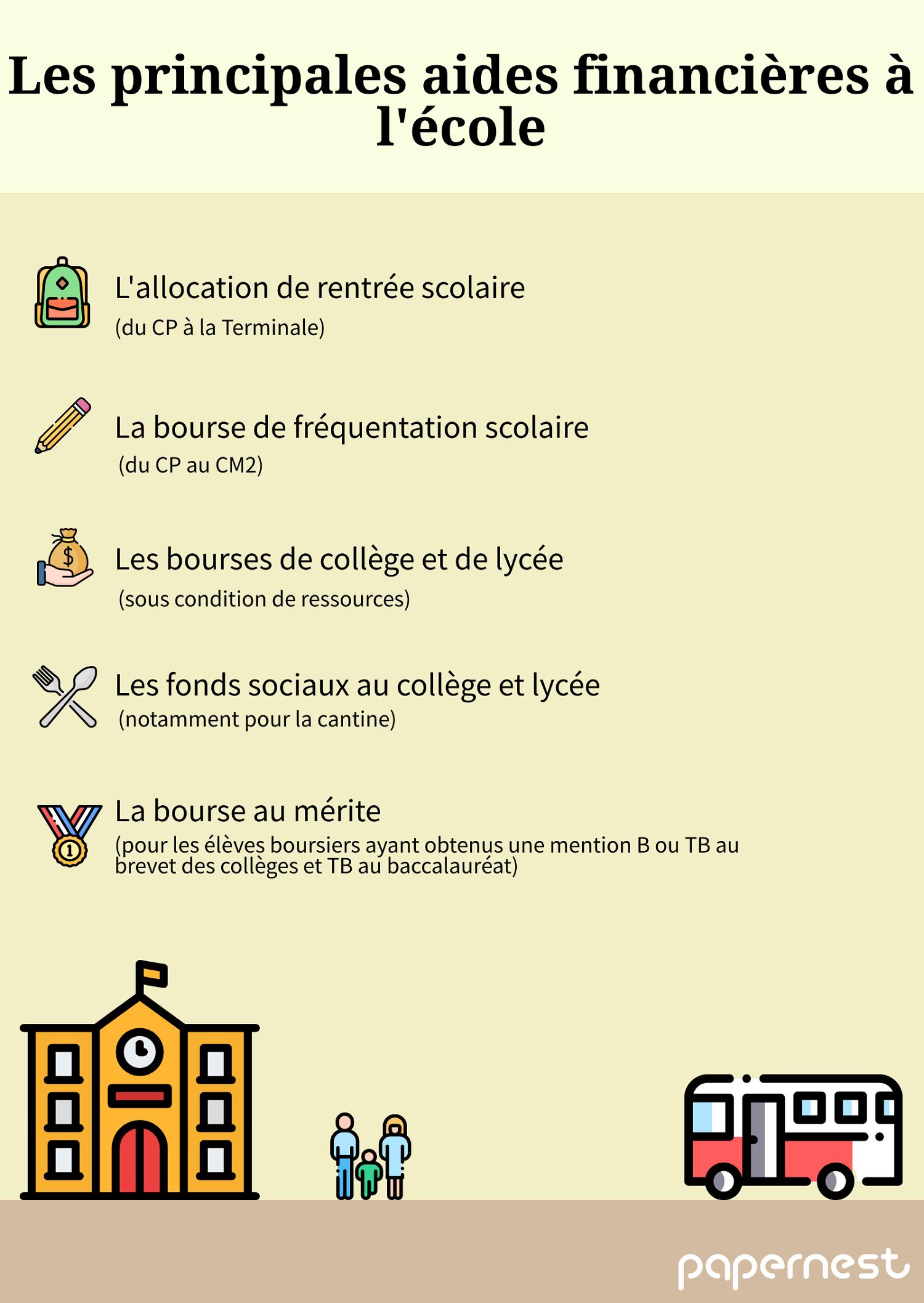 infographie aides financières à l'école