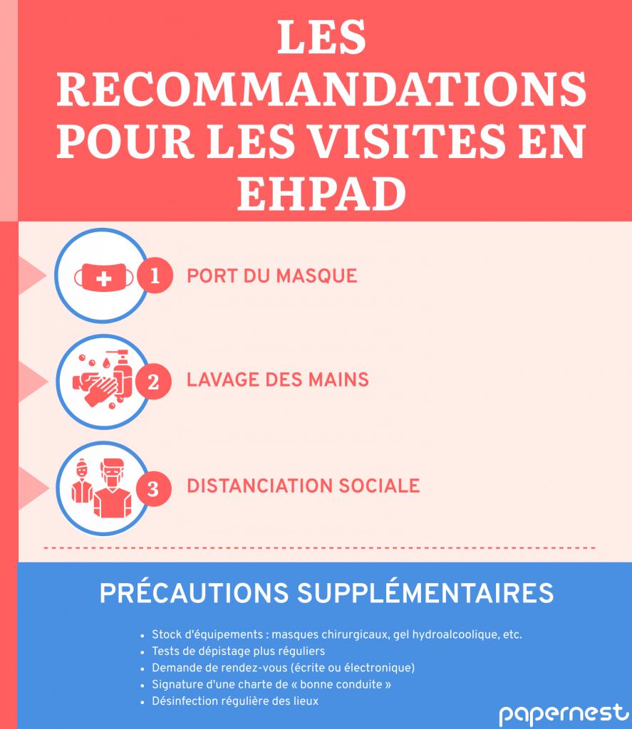 Les recommandations sanitaires EHPAD zone alerte