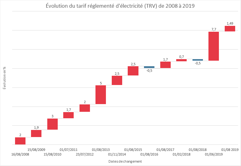 electricite comparateur evolution trv
